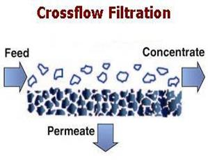 Crossflowfiltration