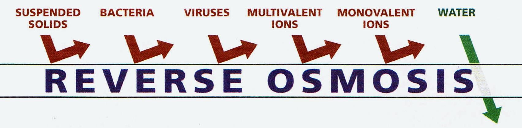 reverseosmosisfiltration